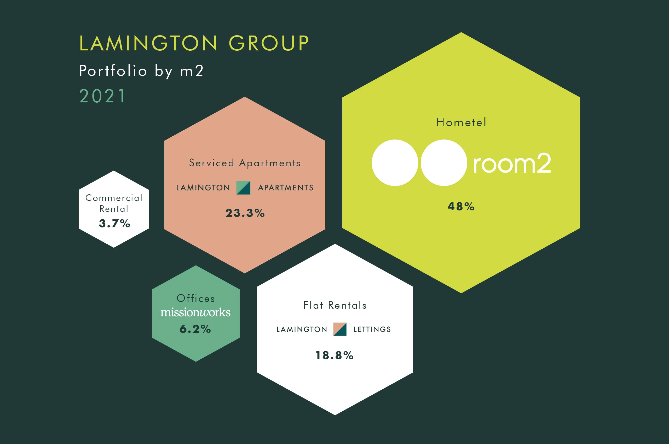 Lamington Group Sustainability Profile
